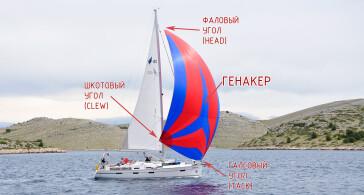 Необходимо знать начинающему яхтсмену